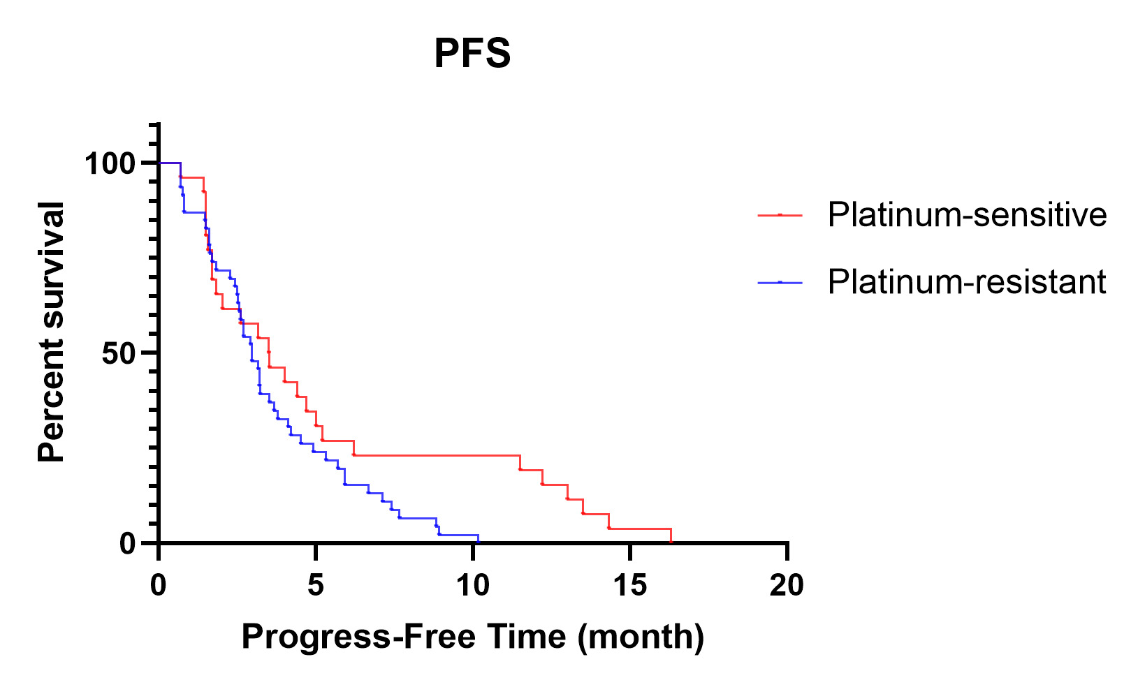 Evaluation Of Pemetrexed In The Treatment Of Epithelial Ovarian Cancer Fallopian Tube Cancer And Primary Peritoneal Cancer A Retrospective Study Research Square