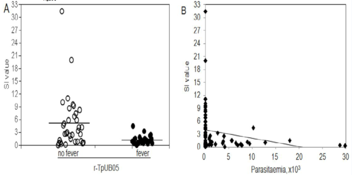foto de Analysis of the role of TpUB05 antigen from Theileria parva in ...