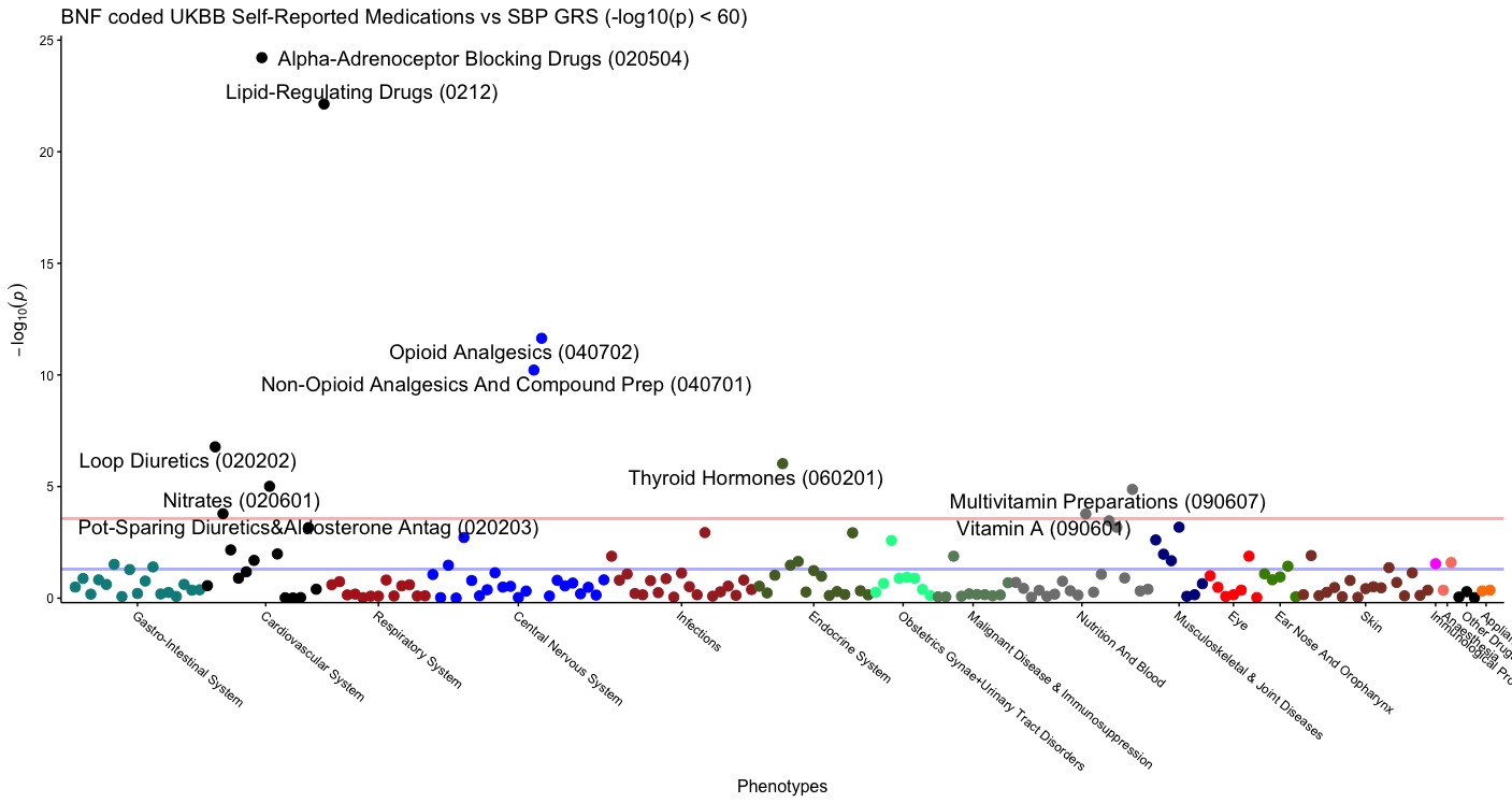 Categorising UK Biobank Self Reported Medication Data using Text ...