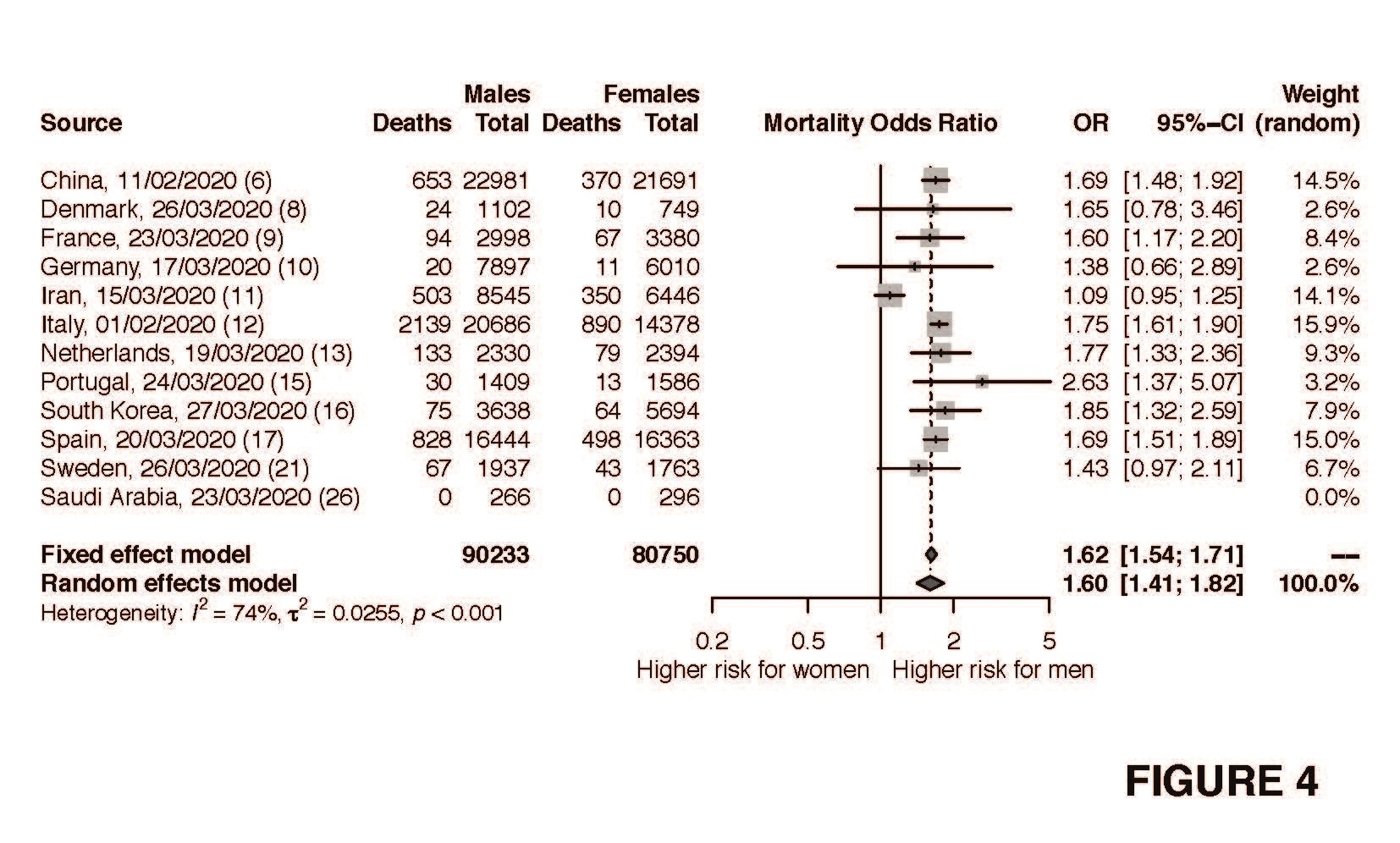 Sex Bias In Covid 19 A Meta Analysis And Review Of Sex Differences In Disease And Immunity Research Square