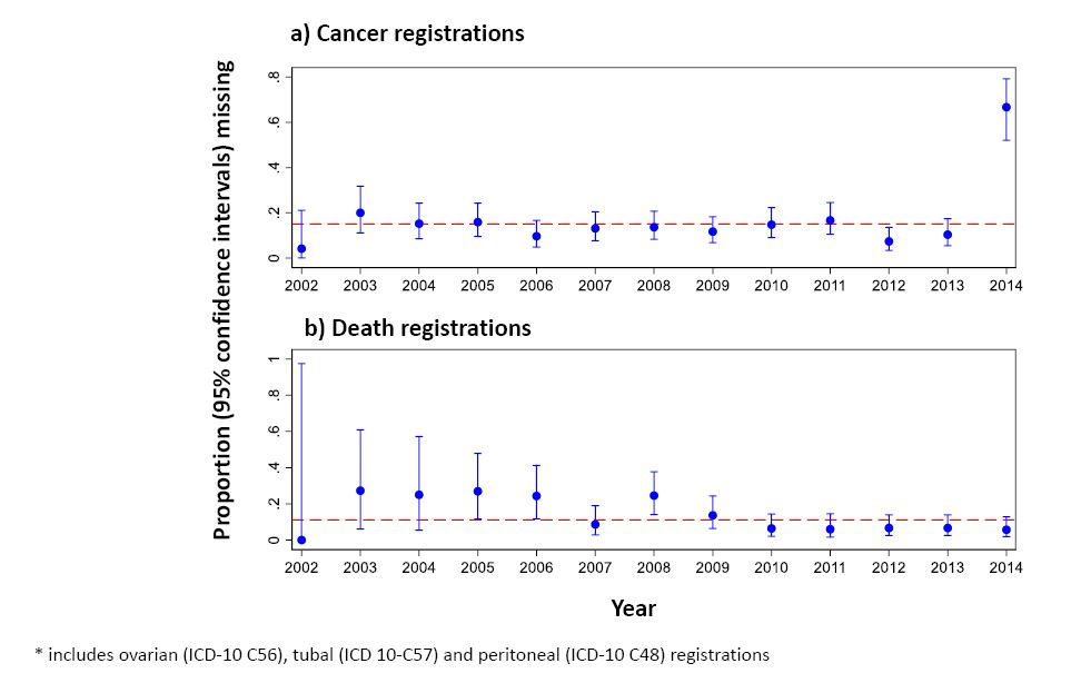 Completeness And Accuracy Of National Cancer And Death Registration For Outcome Ascertainment In Trials An Ovarian Cancer Exemplar Research Square
