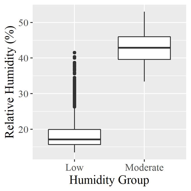 Rna Sequencing Identifies Transcriptional Changes In The Rabbit Larynx In Response To Low Humidity Challenge Research Square